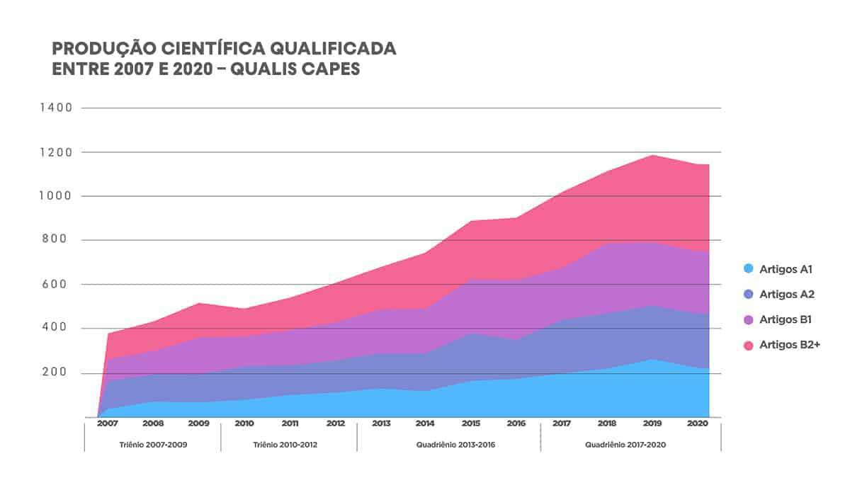 Produção científica qualificada de pesquisadores vinculados à PUCPR, conforme o sistema brasileiro de avaliação de periódicos, Qualis CAPES