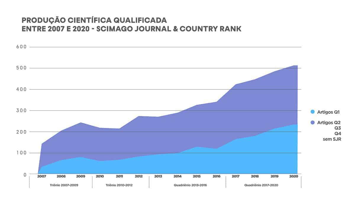 Produção científica qualificada de pesquisadores vinculados à PUCPR, classificada pelo indicador internacional SJR Fonte: Plataformas Scopus, Web of Science e Lens.org